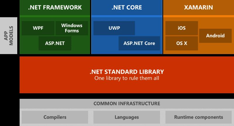 NetStandardPlatforms