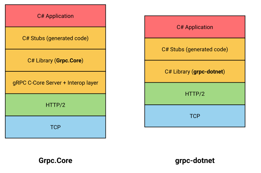 Grpc.Core vs. grpc-dotnet